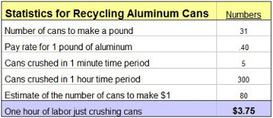 Recycling costs